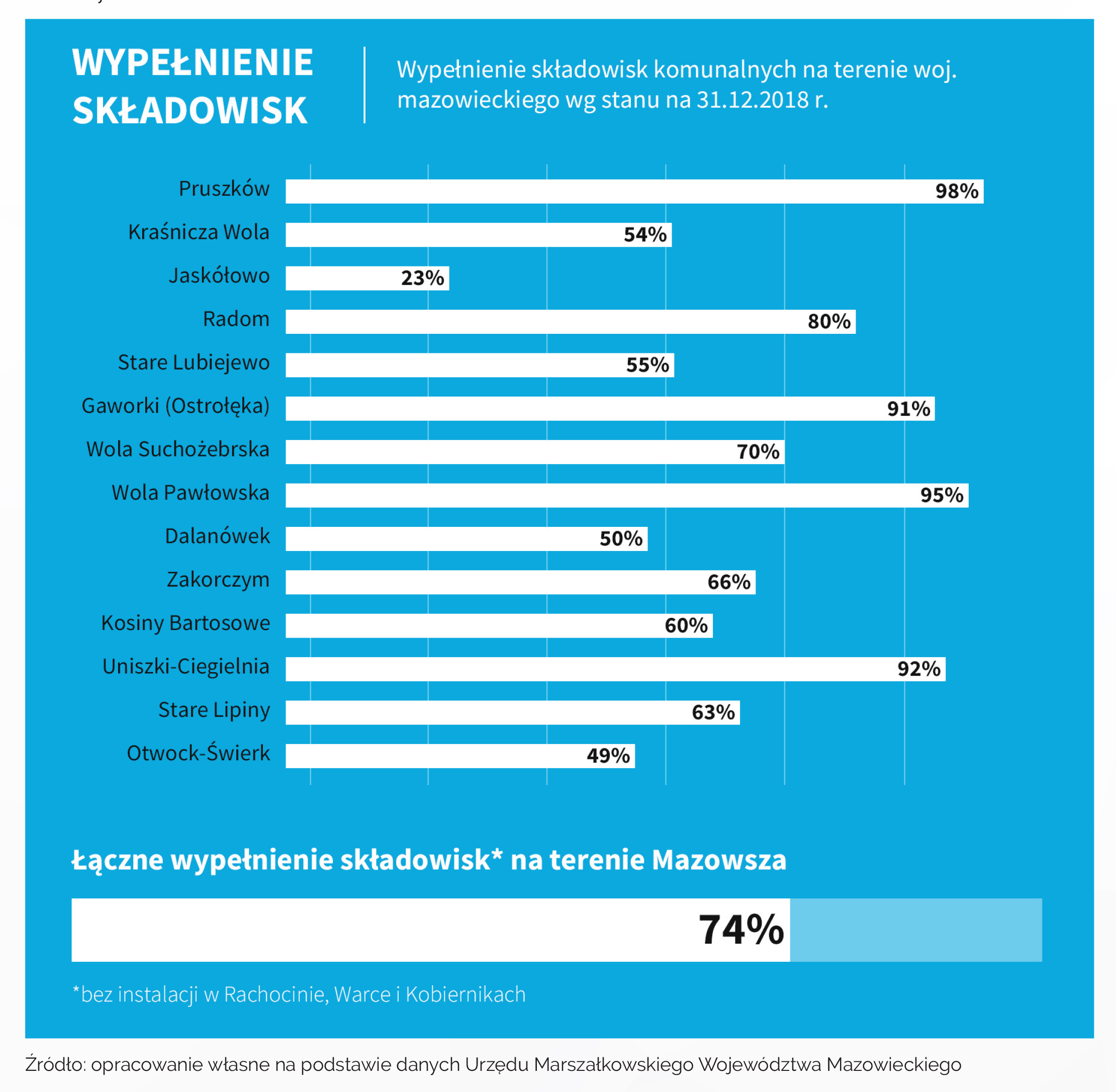 Wypełnienie składowisk na Mazowszu (źródło: Warszawskie Forum Samorządowe)