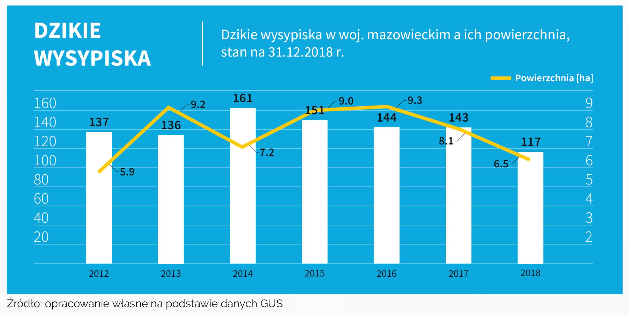 Dzikie wysypiska - stan na koniec roku (bez likwidowanych w ciągu roku) Źródło: Warszawskie Forum Samorządowe