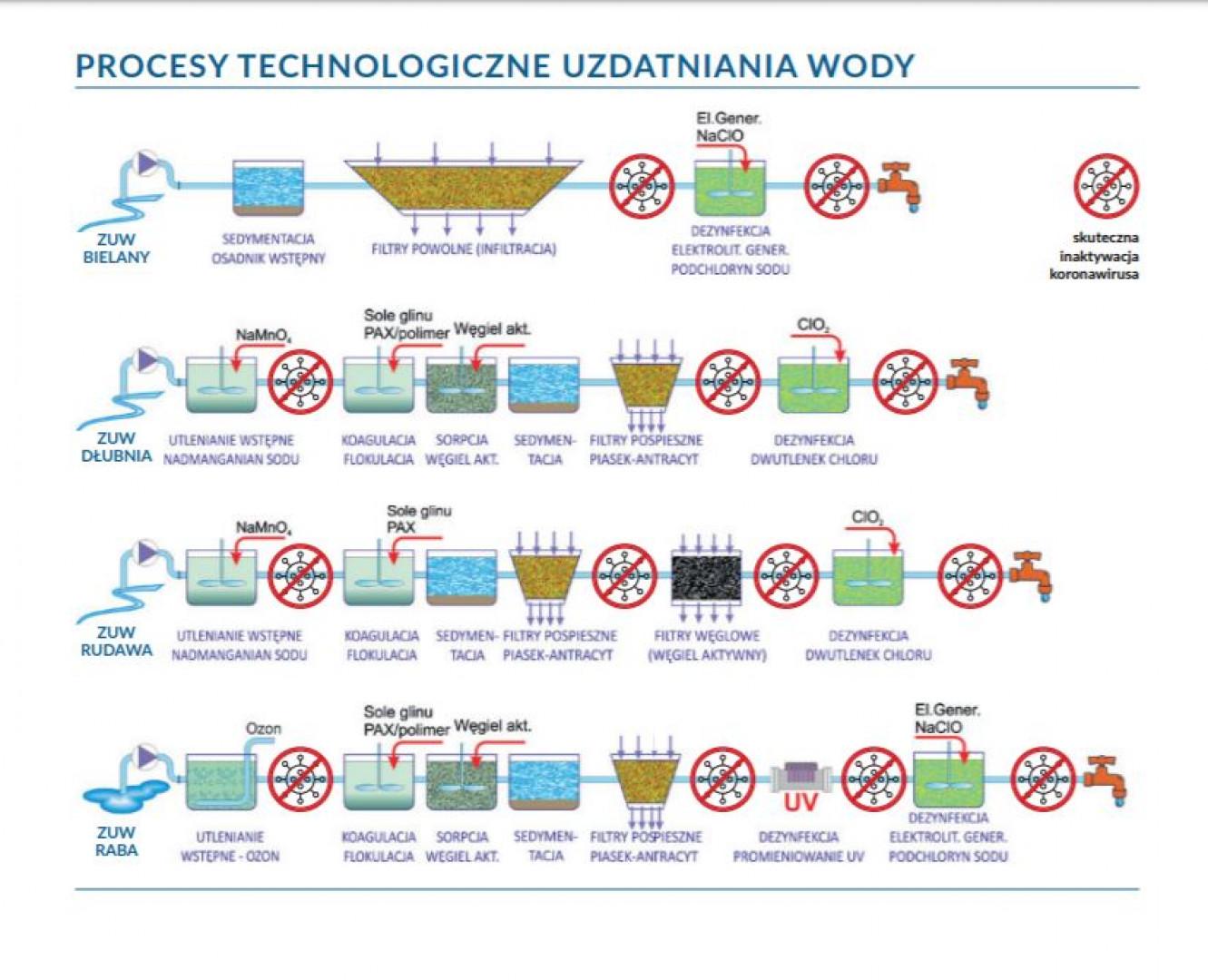 Wodociągi Miasta Krakowa opracowały materiał informacyjny