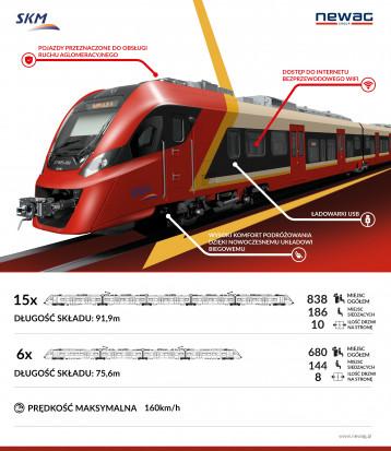 Nowe pociągi dla warszawskiej SKM - Newag Impuls 2