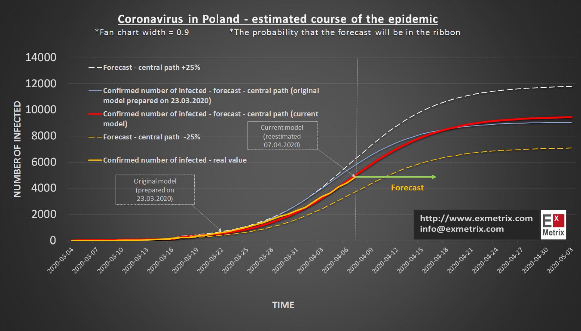 Rzeczywisty i prognozowany przebieg liczby potwierdzonych zakażeń (za: Exmetrix.com)