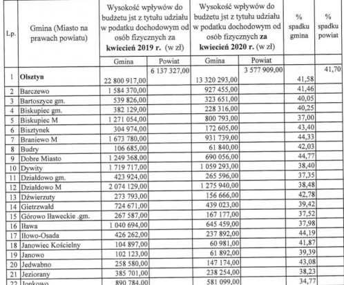 Spadek dochodów wybranych gmin - cała tabela w Multimediach.