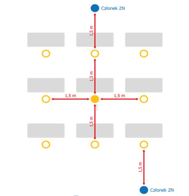 Schemat rozmieszczenia młodzieży na egzaminie maturalnym. Źródło: wytyczne MEN, CKE i GIS.