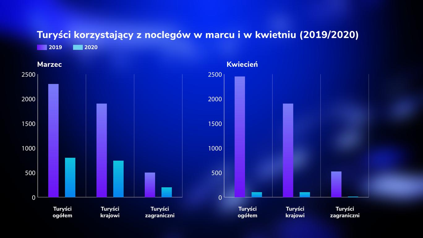 Wykorzystanie bazy noclegowej w marcu i kwietniu 2020 (na podstawie danych GUS).png