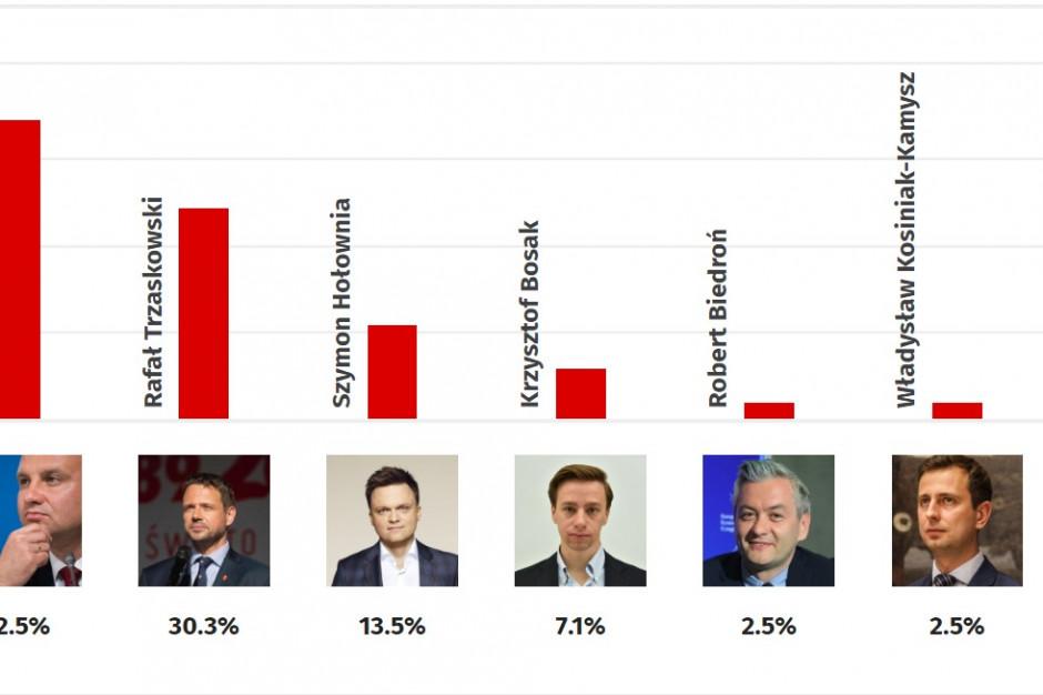 Wyniki late poll: Andrzej Duda zwiększa przewagę