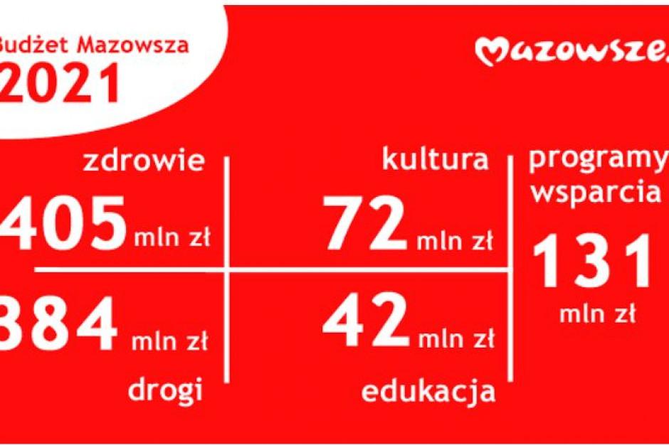 Budżet Mazowsza na 2021 rok przyjęty. Więcej na zdrowie niż na drogi