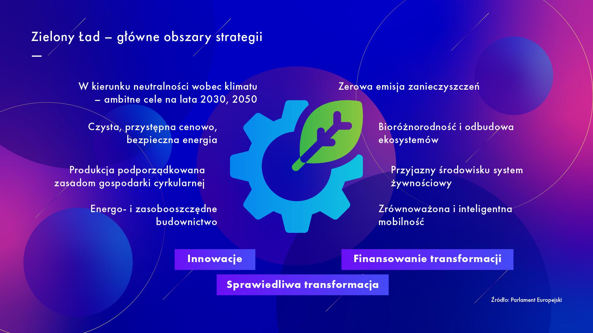 Główne obszary strategii Zielonego Ładu