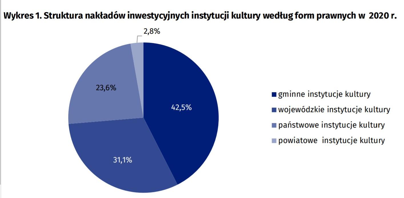 Struktura nakładów inwestycyjnych na instytucje kultury w Polsce (źródło: GUS)