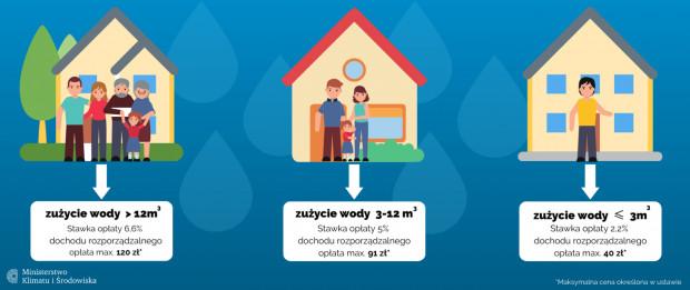 Tak miałyby wyglądać przedziały stawek w opłatach za odpady liczonych od zużycia wody (fot. gov.pl)