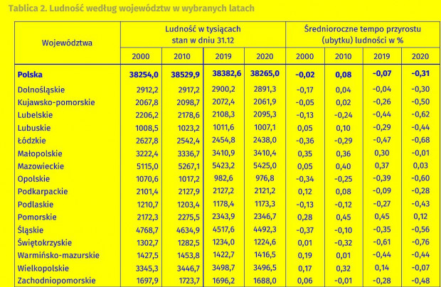 Ludność według województw (fot.GUS)