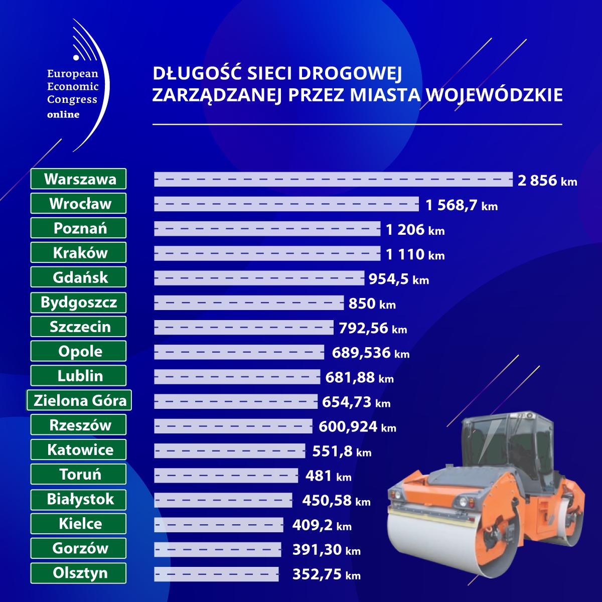 Długość sieci drogowej zarządzanej przez miasta wojewódzkie (Fot. PTWP).Infografika: PTWP