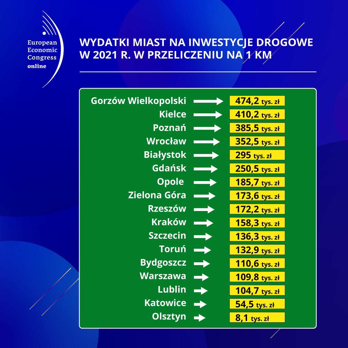 Wydatki miast na inwestycje drogowe w 2021 r. w przeliczeniu na 1 km (Fot. PTWP)