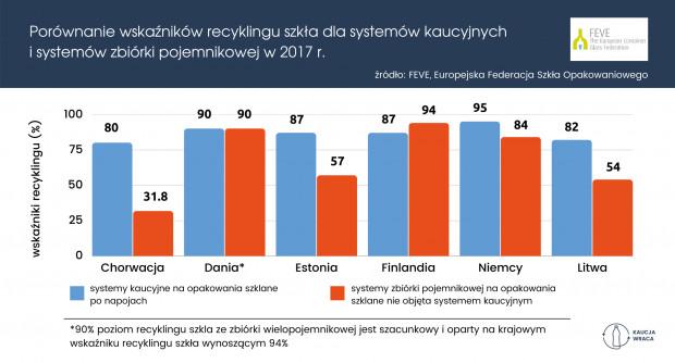 Poziomy recyklingu szkła opakowaniowego (fot.PSZW)