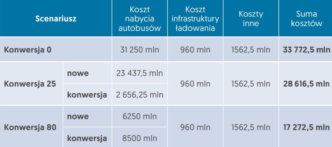Szacunki kosztów projektu całkowitej elektryfikacji floty autobusów w Polsce w PLN (Fot.