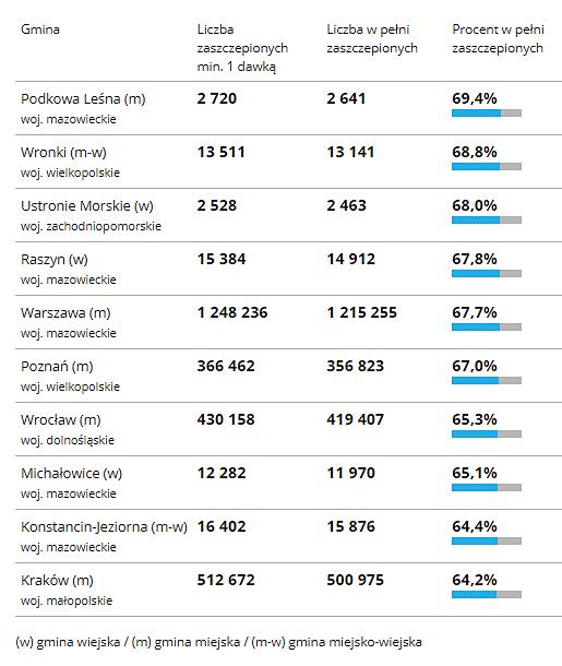 Gminy z największa liczba zaszczepionych w kraju 2021 (Źródło: gov.pl)